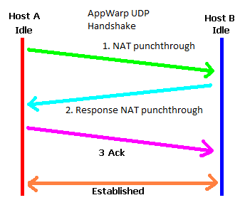 appwarp udp handshake1 Create UDP Based Multiplayer game using AppWarp