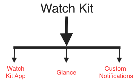 Watchkit Overview