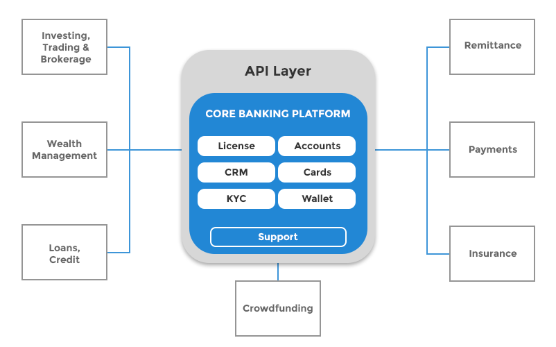 The New Age API Banking Platform